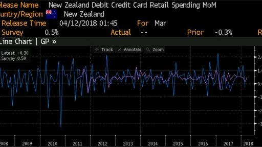 New Zealand - Credit card spending
