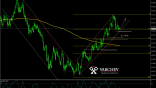 NZDCAD Long idea