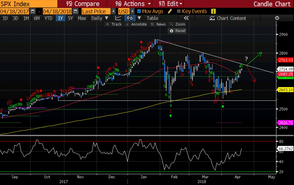 Banking Sector Support Indexes Again Where Is The Profit Today