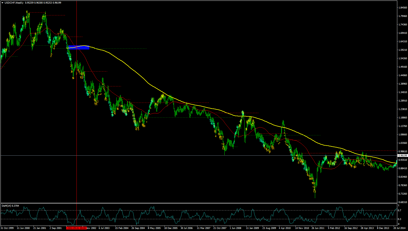forex usdchf downtrend