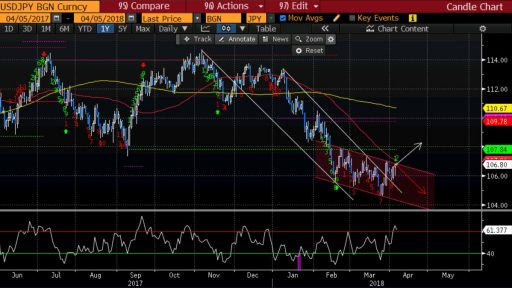 USD/JPY Technical view