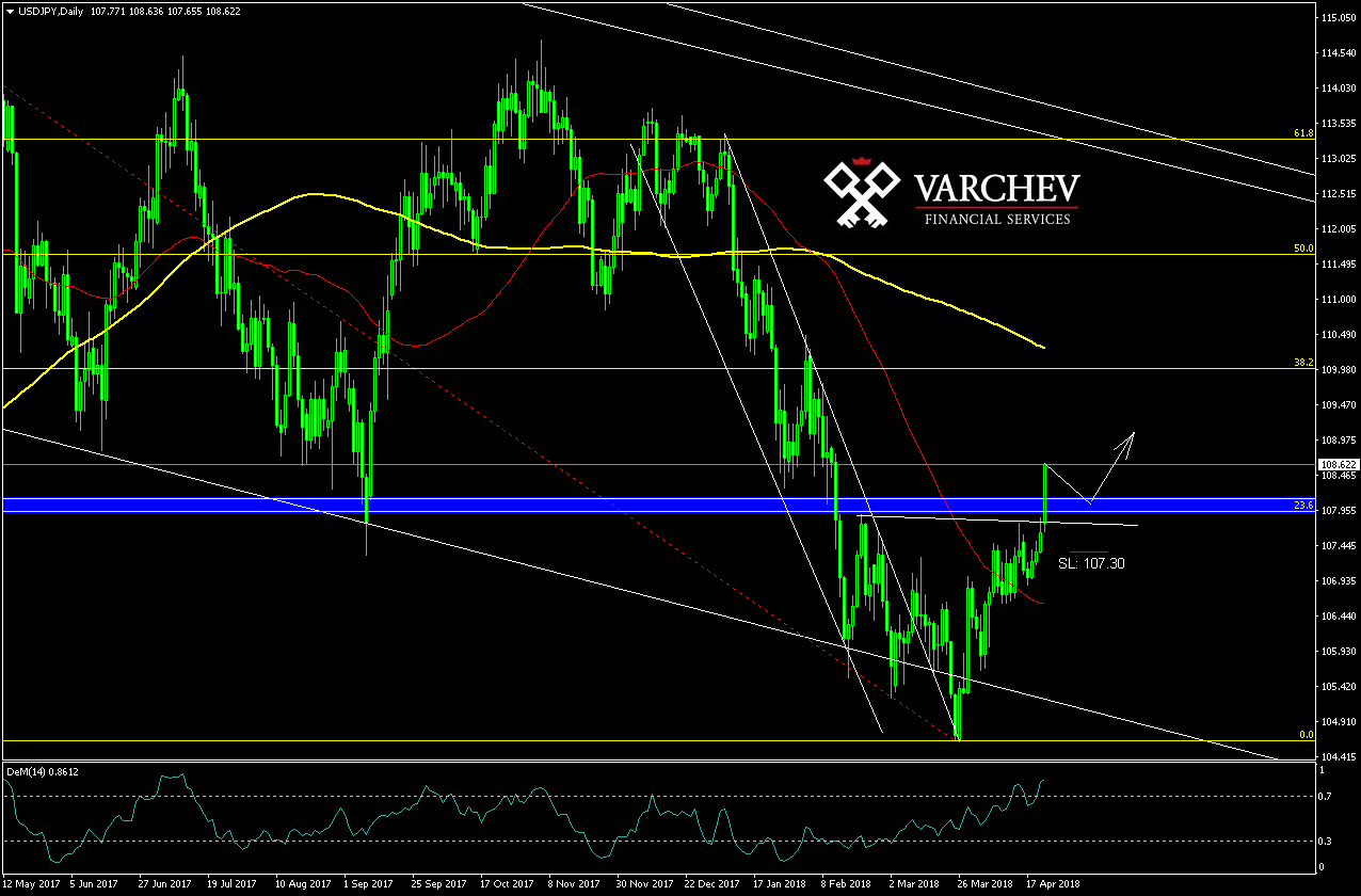 Varchev Finance - Daily bullish expectations