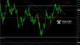 USD/JPY - Short idea