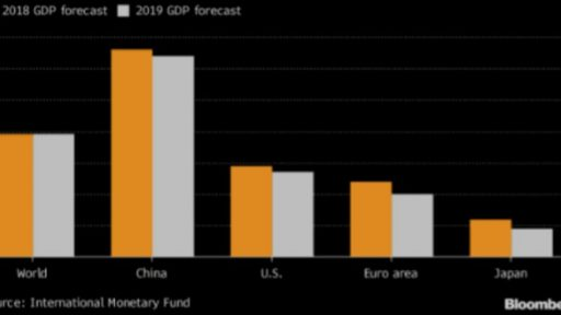 Global growth will fade