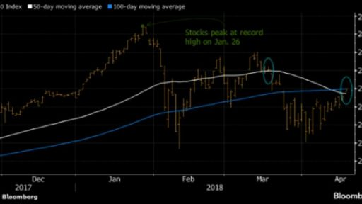 Is S&P heading toward new highs