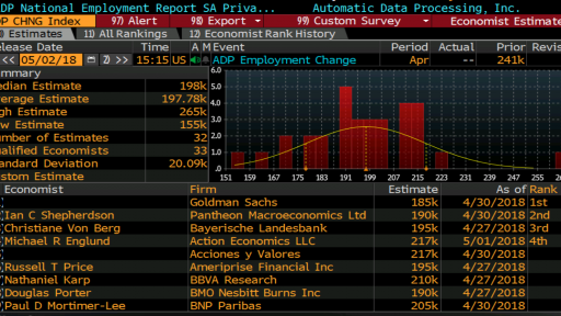 ADP Non Farm payrolls Wall Street expectations
