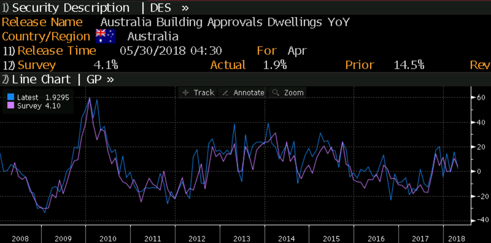 AUD Building Approvals