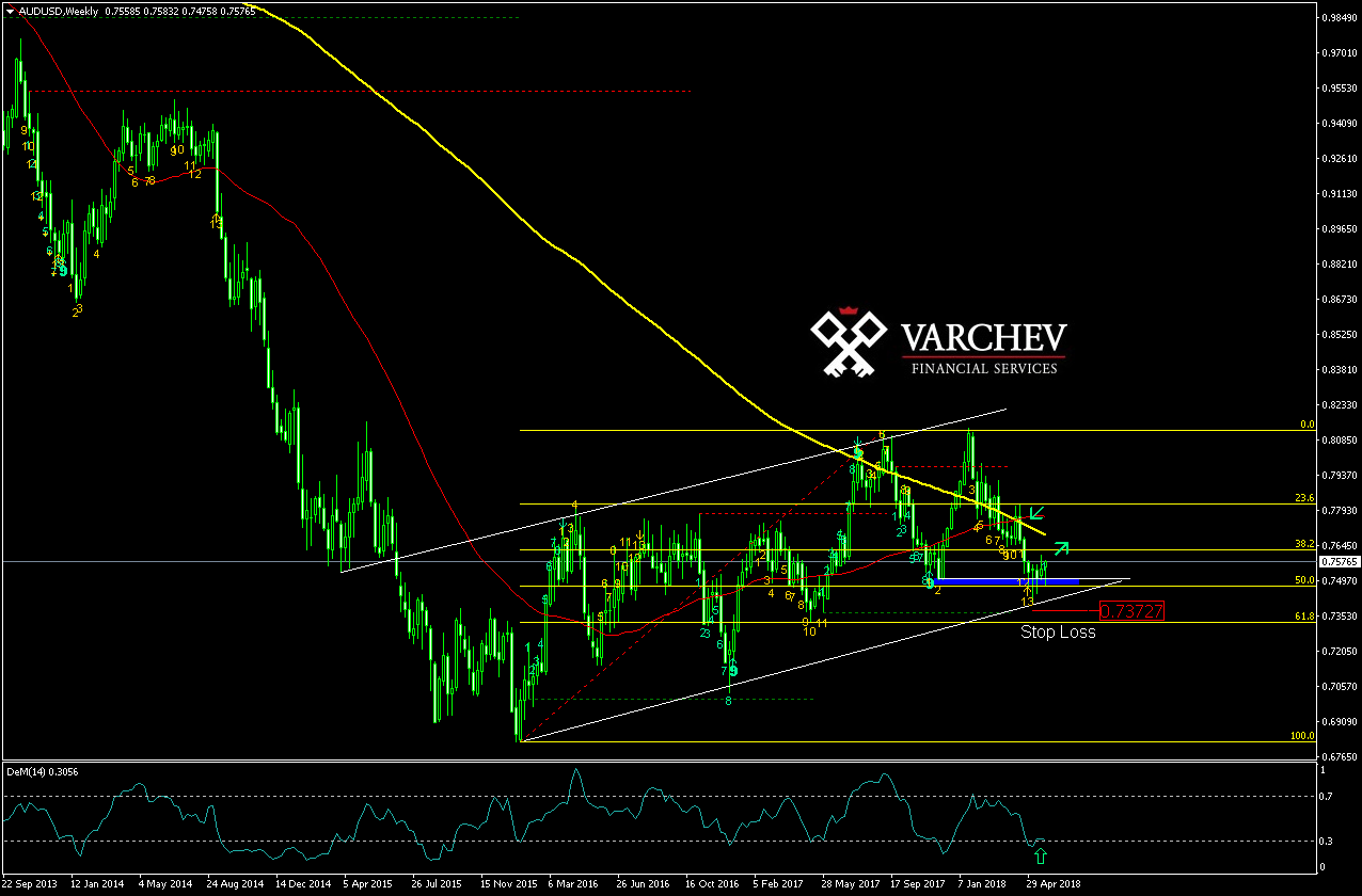 Varchev Finance AUD/USD Weekly Expectations