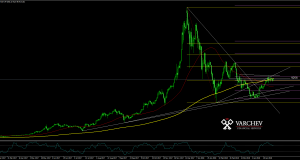 BTCUSD MT 4 varchev finance live chart