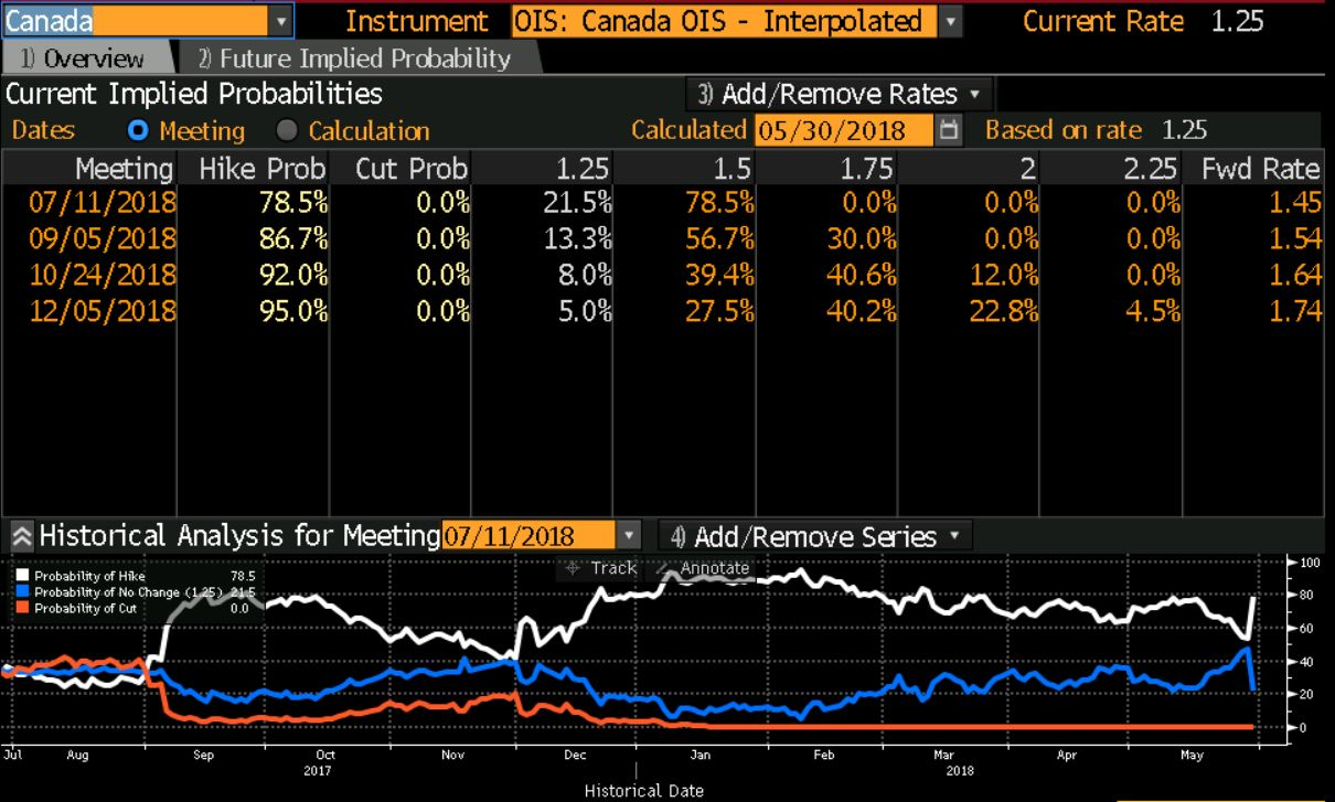 Bloomberg Terminal Bank Of Canada WIRP