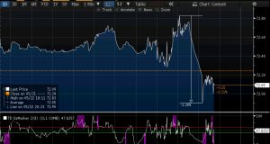 Bloomberg Terminal Crude oil intraday chart