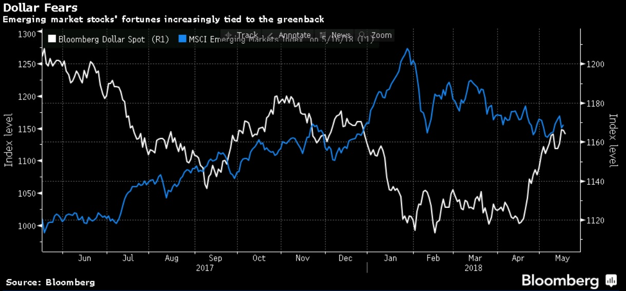 Forget the VIX, the Dollar index is the new fear index