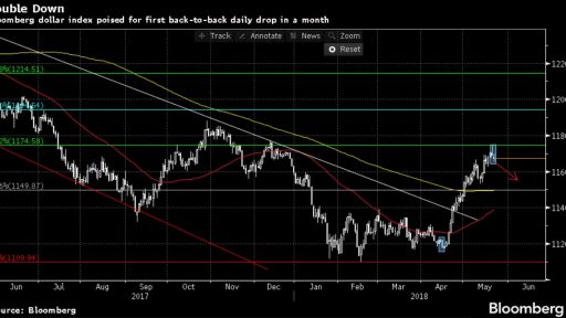 Varchev Finance Dollar Index bearish expectations
