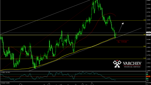 EUR/CAD Daily
