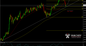 EUR/CHF Daily