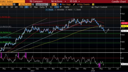 Varchev Finance EURO Index expectations on ECB calls