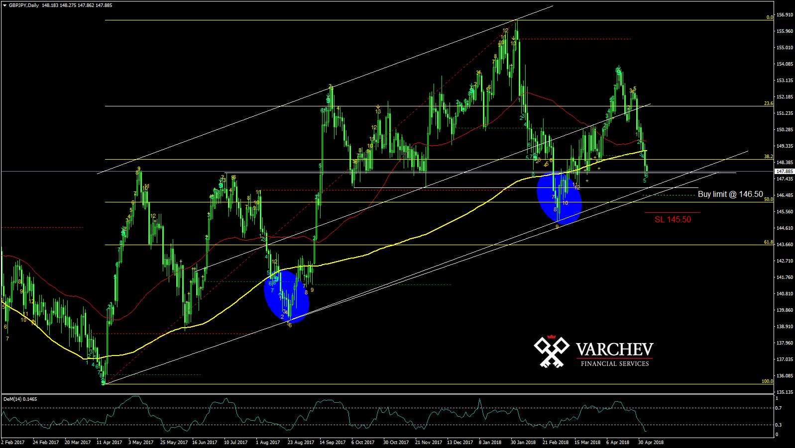 GBP/JPY technical levels