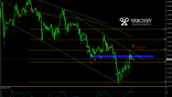 Varchev Finance GBP/USD Short expectations