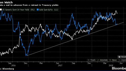 Gold Bloomberg