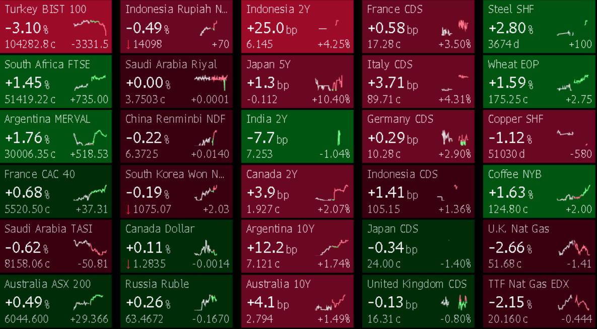 G20 Daily Movers