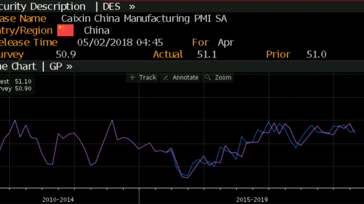 Manufacturing PMI China