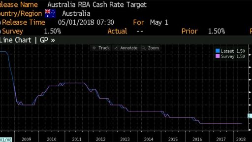 RBA cash rate history