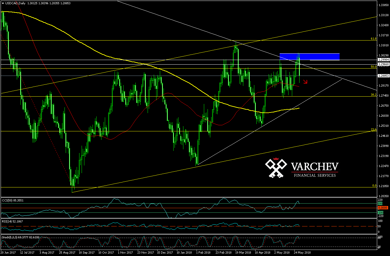 Varchev Finance USD/CAD Bearish expectations