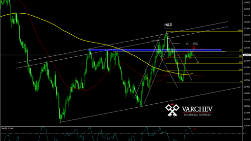 Varchev Finance Bearish expectations on USD/CAD Daily