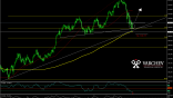 USD/JPY H4
