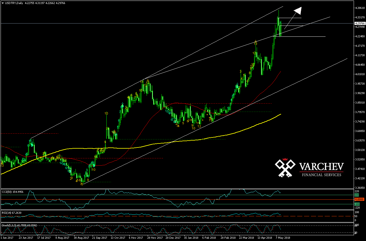 USD/TRY Daily