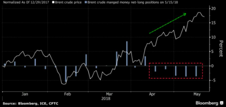 hedge funds cut long oil exposures