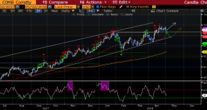 Varchev Finance Crude Oil - Long expectations