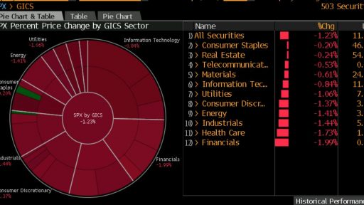SPX Sectors in red - Bloomberg Pro Terminal