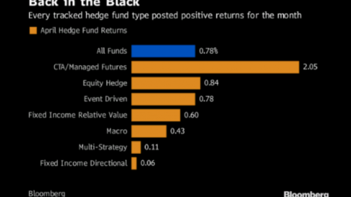 hedge-funds-returns-positive-april