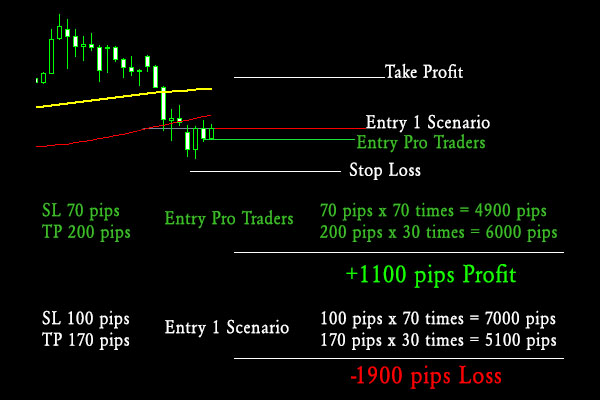 professional trader markets entry