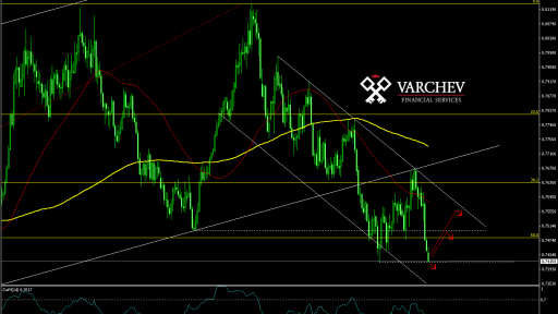 Varchev Finance AUD/USD expectations
