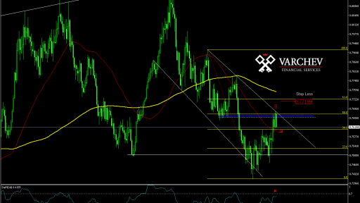 Varchev Finance AUD/USD bear expectations