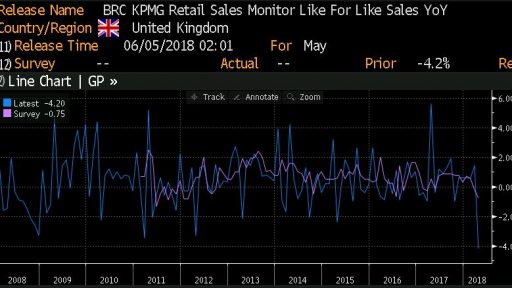 BRC Retail Sales United Kingdom
