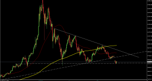 BTC/USD Daily