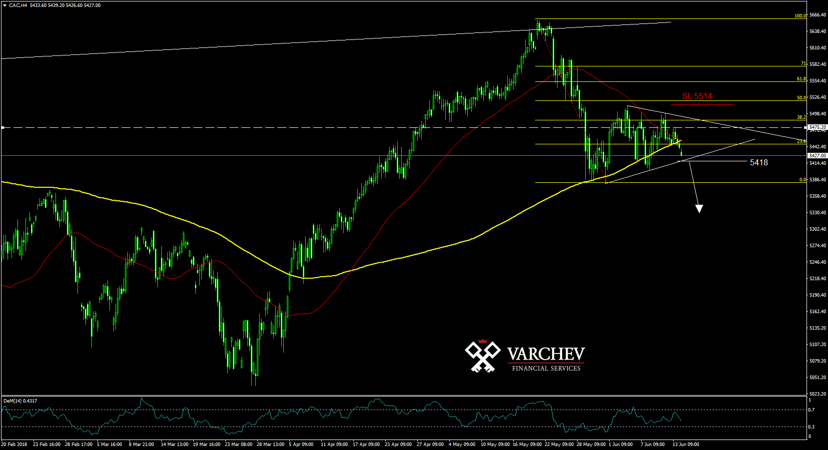 CAC H4 technical analisys