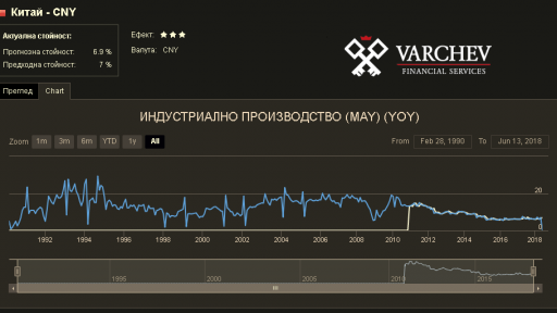 Varchev Finance Economy Calendar