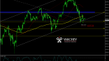 Varchev Finance - Dow Jones Short term bullish expectations