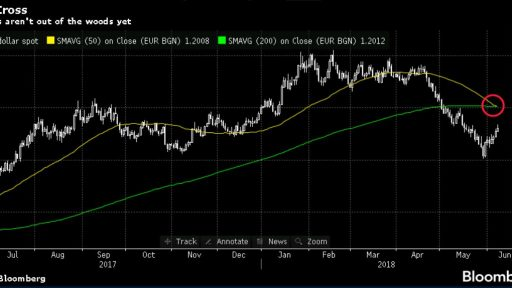 Varchev Finance expectations after EUR/USD Death Cross
