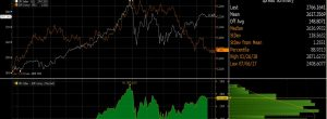 EUR to SPX Strategy monitor