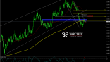 Varchev Finance - EUR/AUD Bearish expectations