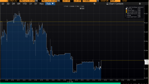 EUR/USD Intraday Price Chart