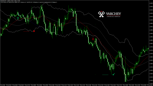 EURUSD M5 scalping