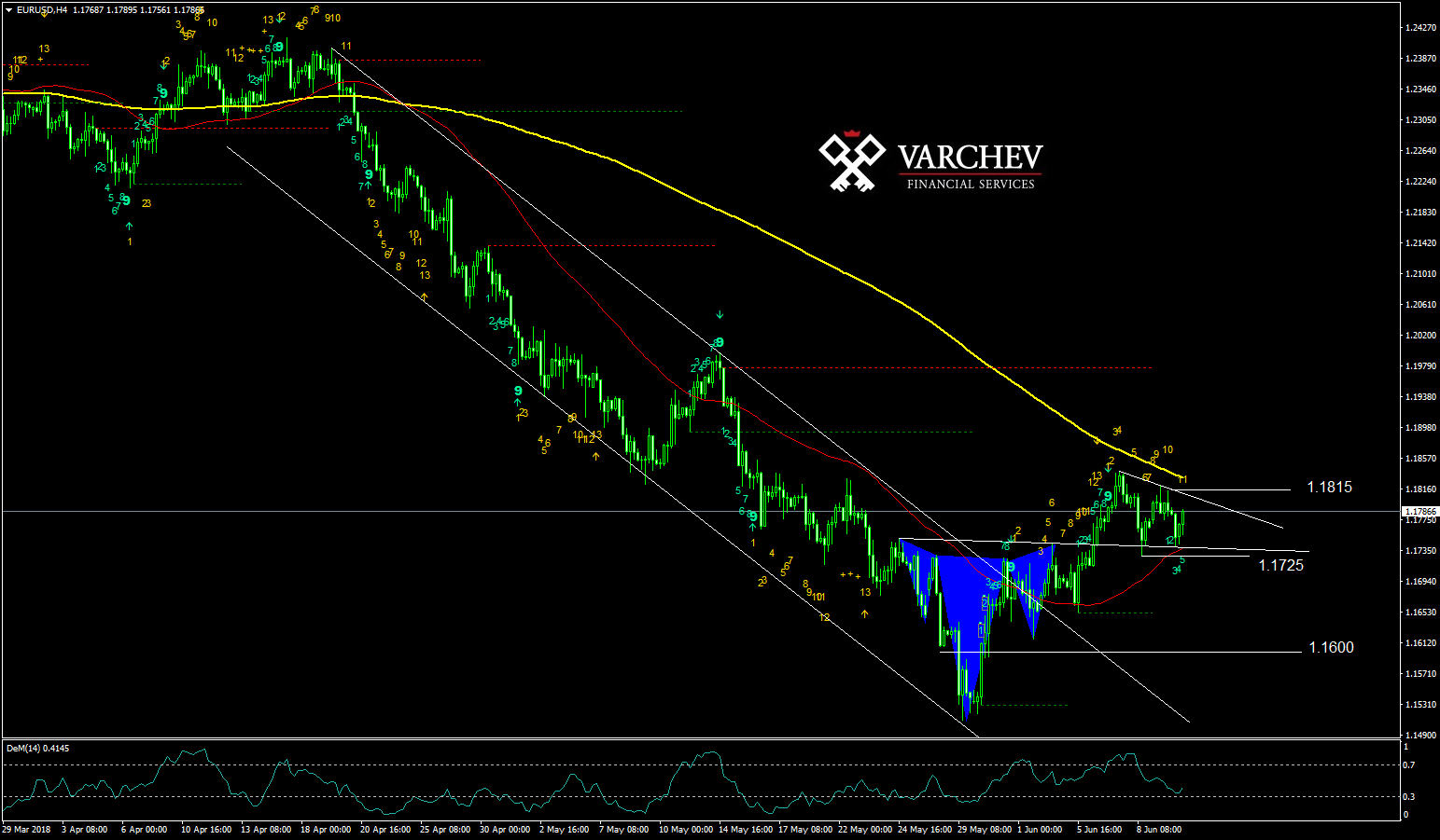 EURUSD H4 technical analysis