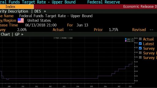 FED Interest rate history