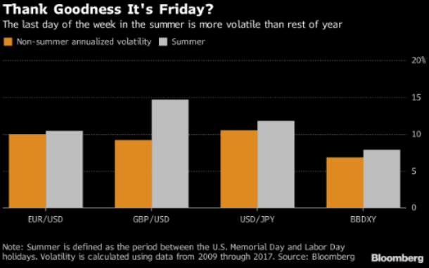 Friday volatility